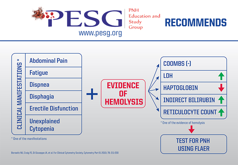 PESG Recommends - 1